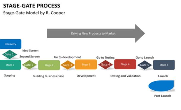 Stage-gate Process